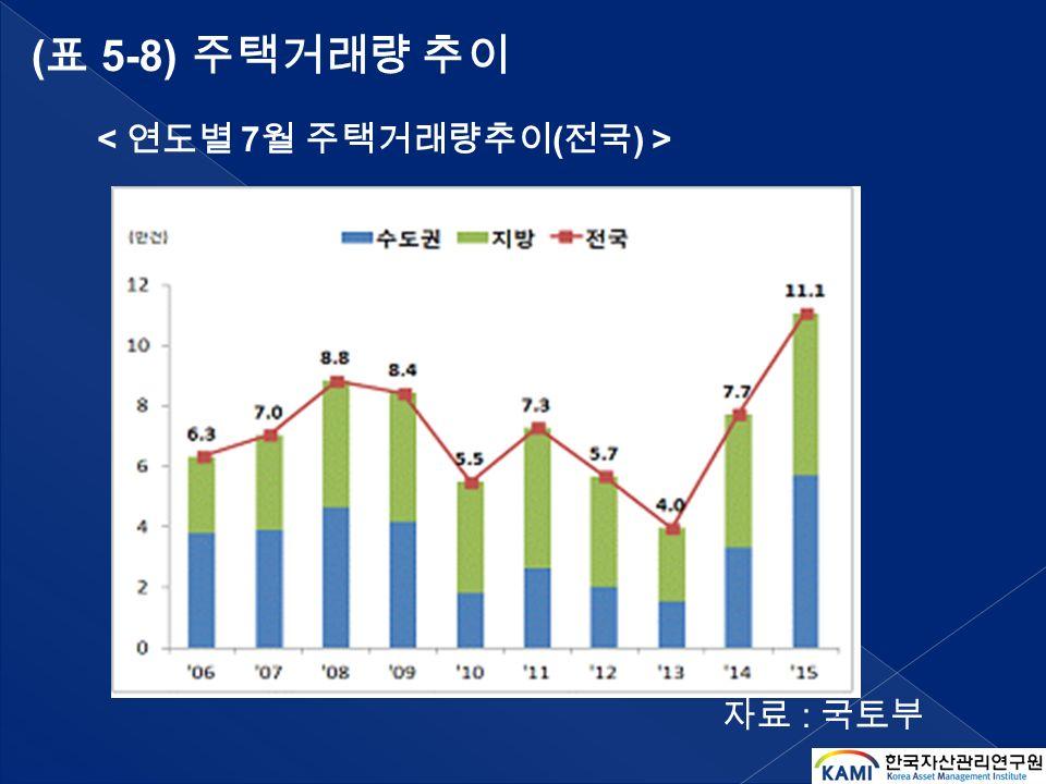 ( 표 5-8) 주택거래량 추이 자료 : 국토부