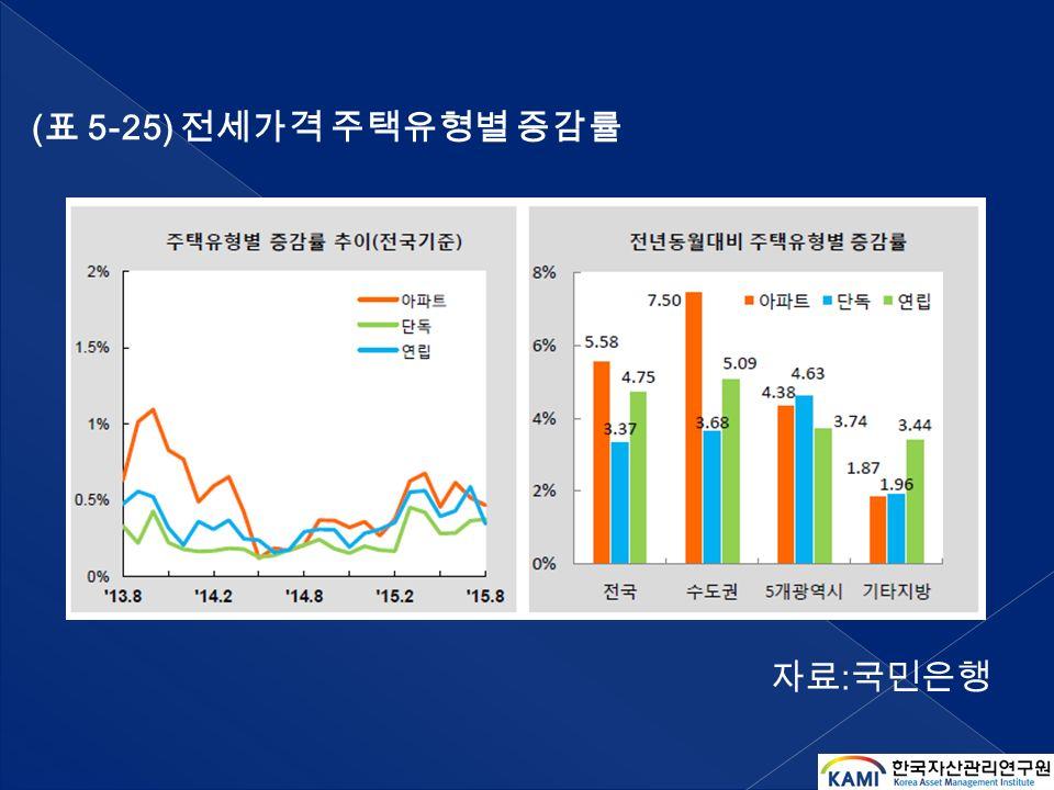 ( 표 5-25) 전세가격 주택유형별 증감률 자료 : 국민은행