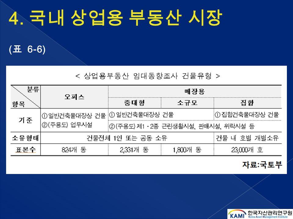 4. 국내 상업용 부동산 시장 ( 표 6-6)