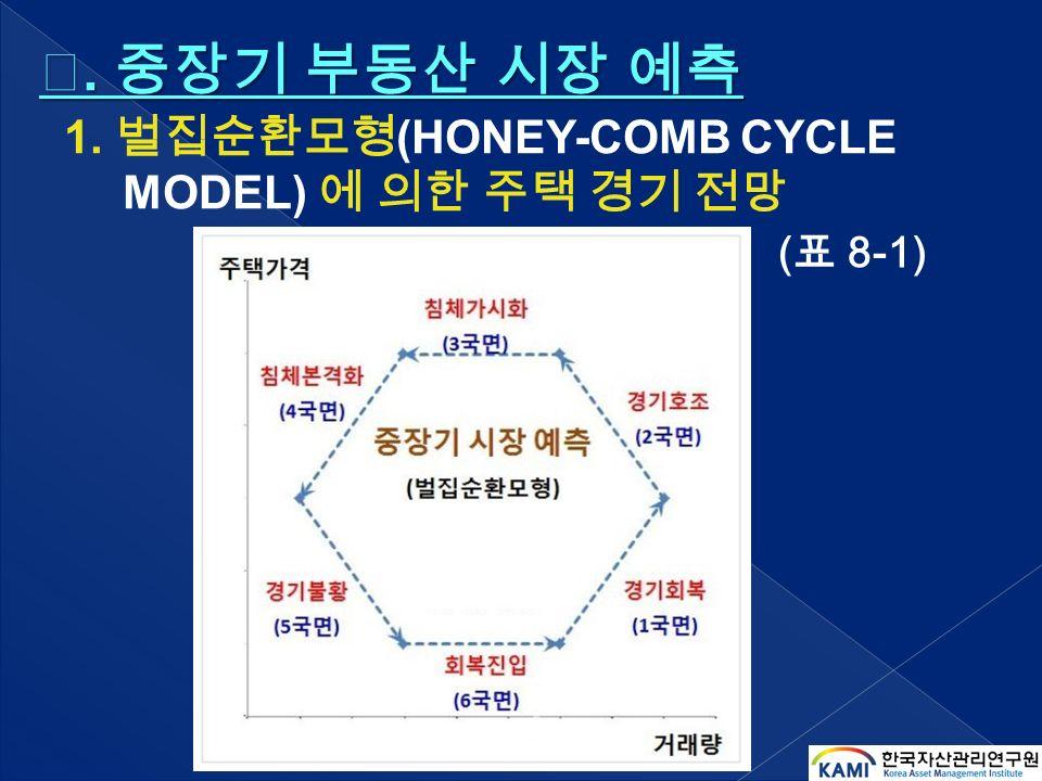 1. 벌집순환모형 (HONEY-COMB CYCLE MODEL) 에 의한 주택 경기 전망 ( 표 8-1) Ⅹ. 중장기 부동산 시장 예측 Ⅹ. 중장기 부동산 시장 예측