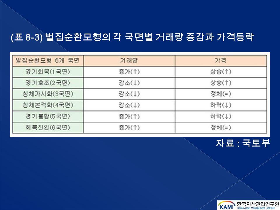( 표 8-3) 벌집순환모형의 각 국면별 거래량 증감과 가격등락 자료 : 국토부