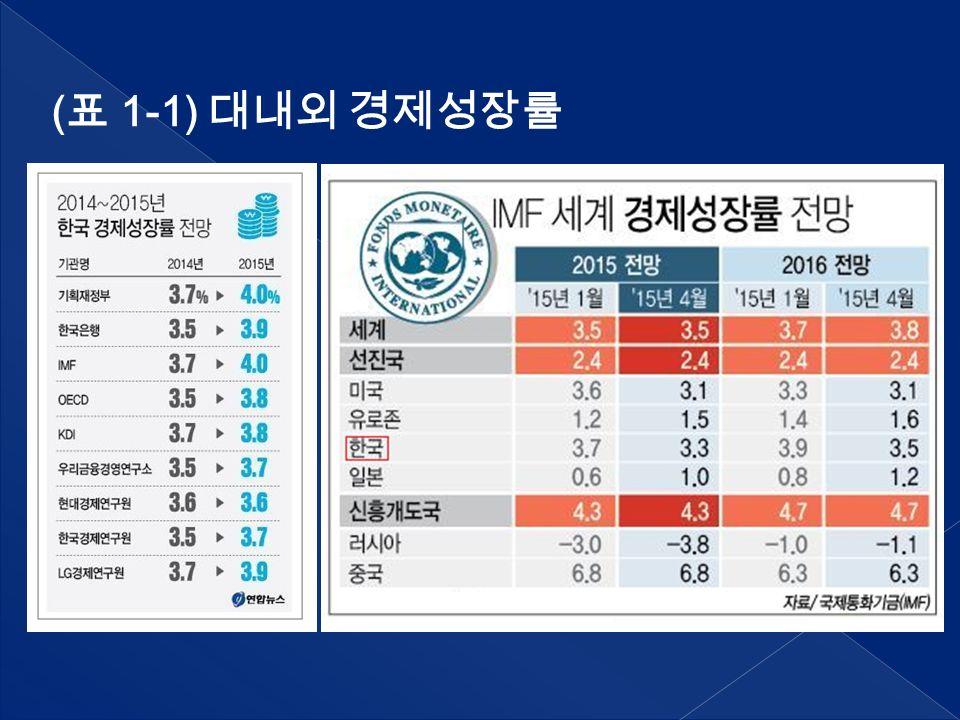 ( 표 1-1) 대내외 경제성장률