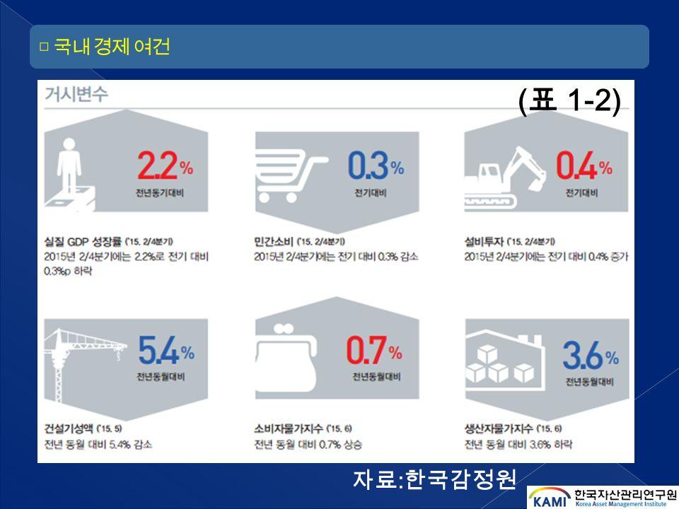 자료 : 한국감정원 ( 표 1-2)