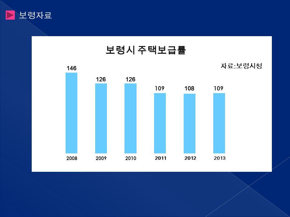 보령자료 2013 보령시 주택보급률 146 126 109 자료 : 보령시청