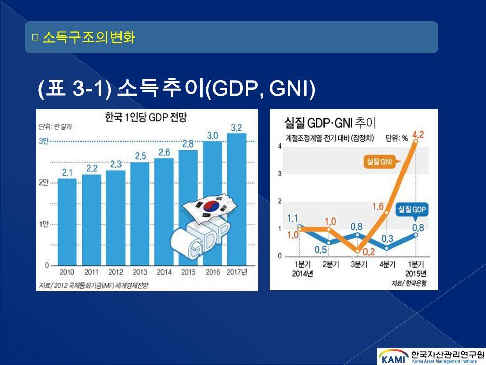 ( 표 3-1) 소득추이 (GDP, GNI)