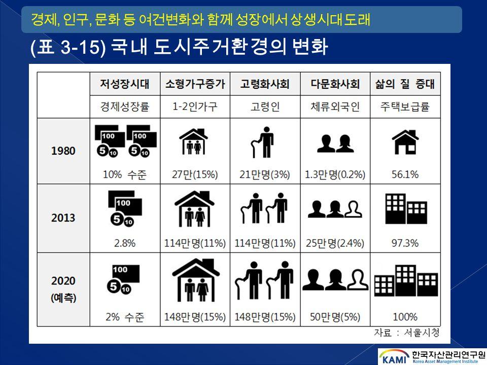 ( 표 3-15) 국내 도시주거환경의 변화