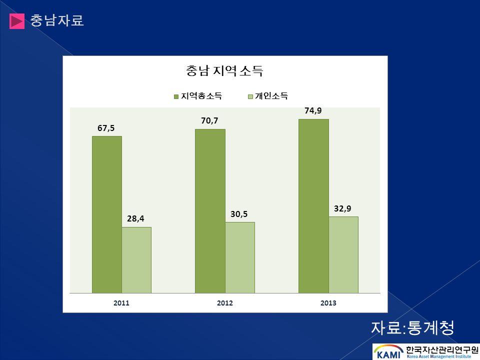 자료 : 통계청