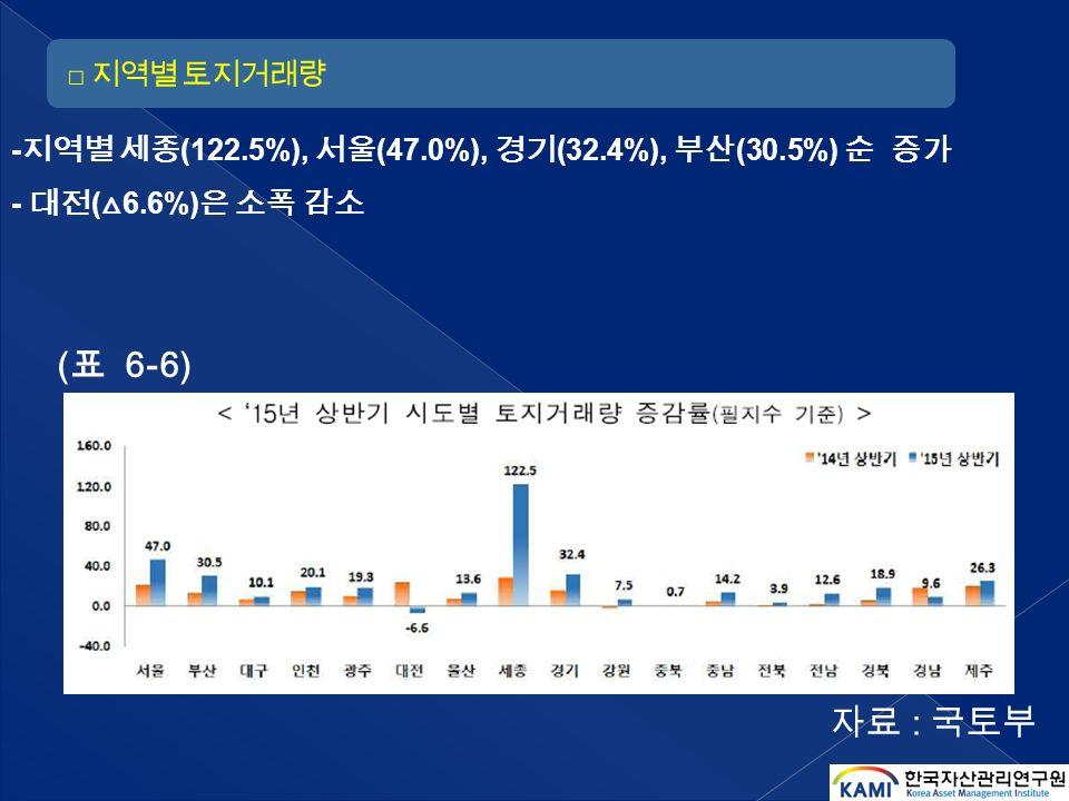 ( 표 6-6) - 지역별 세종 (122.5%), 서울 (47.0%), 경기 (32.4%), 부산 (30.5%) 순 증가 - 대전 ( △ 6.6%) 은 소폭 감소 자료 : 국토부