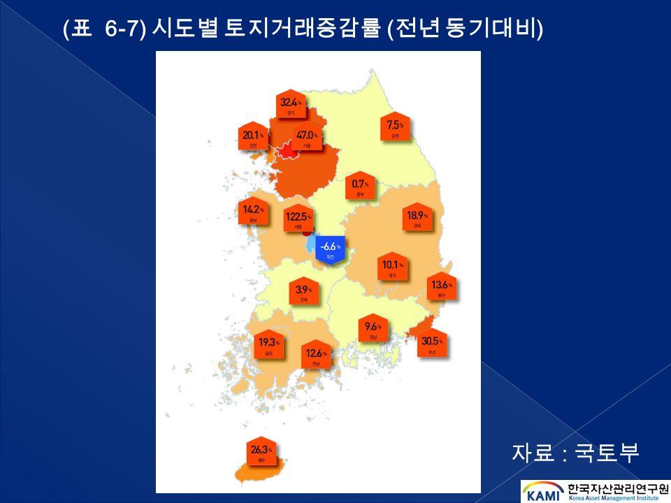 ( 표 6-7) 시도별 토지거래증감률 ( 전년 동기대비 ) 자료 : 국토부