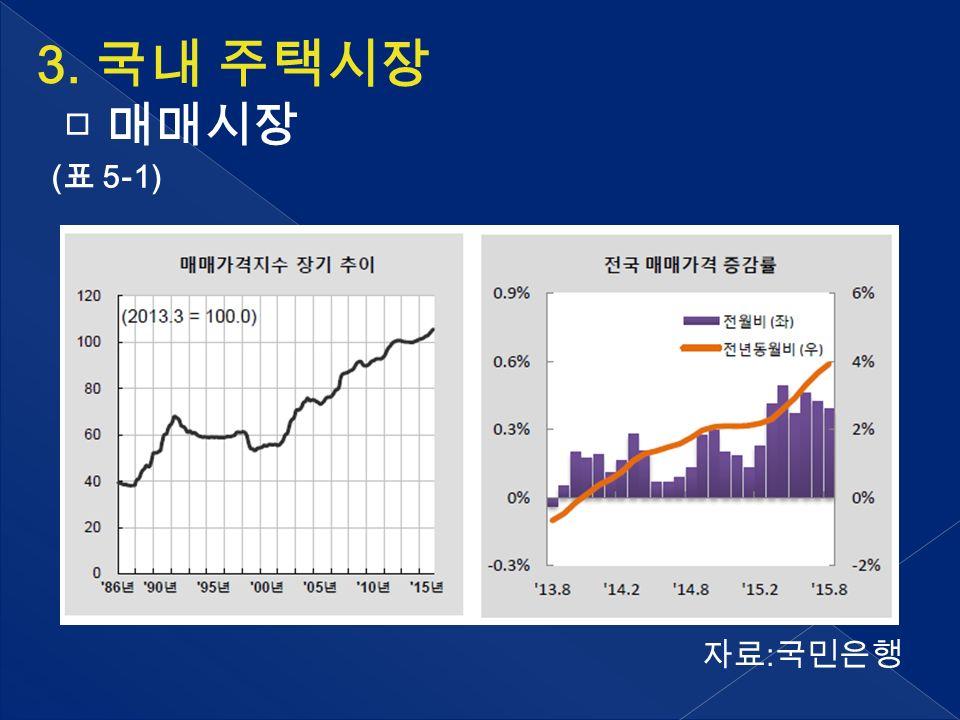3. 국내 주택시장 □ 매매시장 ( 표 5-1) 자료 : 국민은행