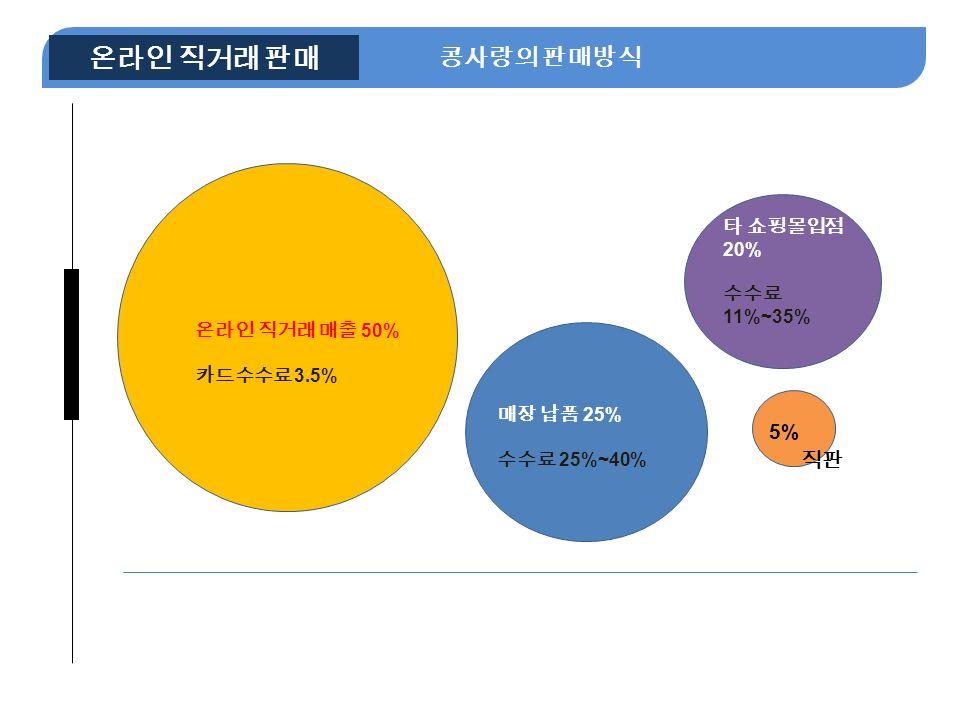 NE 콩사랑의 판매방식 온라인 직거래 판매 5% 타 쇼핑몰입점 20% 수수료 11%~35% 온라인 직거래 매출 50% 카드수수료 3.5% 매장 납품 25% 수수료 25%~40% 3% 5% 직판
