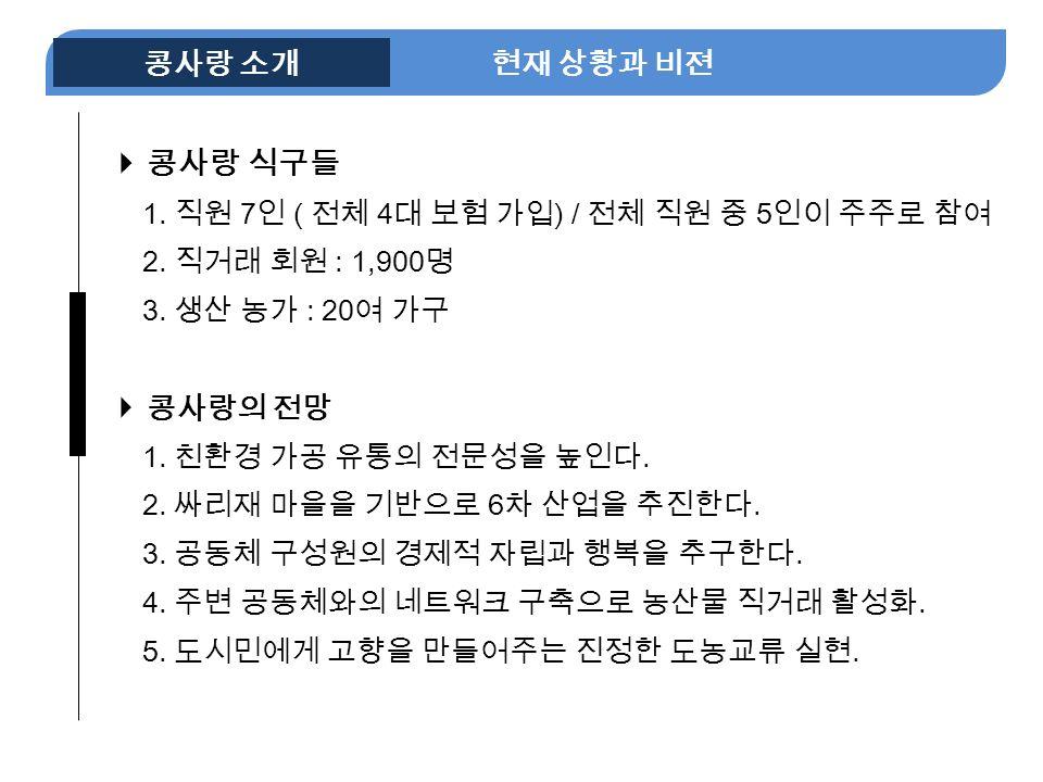 NE 현재 상황과 비젼 콩사랑 소개  콩사랑 식구들 1. 직원 7 인 ( 전체 4 대 보험 가입 ) / 전체 직원 중 5 인이 주주로 참여 2.