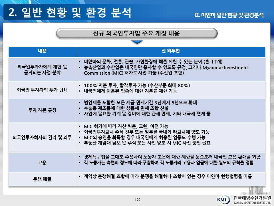 2. 일반 현황 및 환경 분석 13 Ⅱ. 미얀마 일반 현황 및 환경분석 신규 외국인투자법 주요 개정 내용