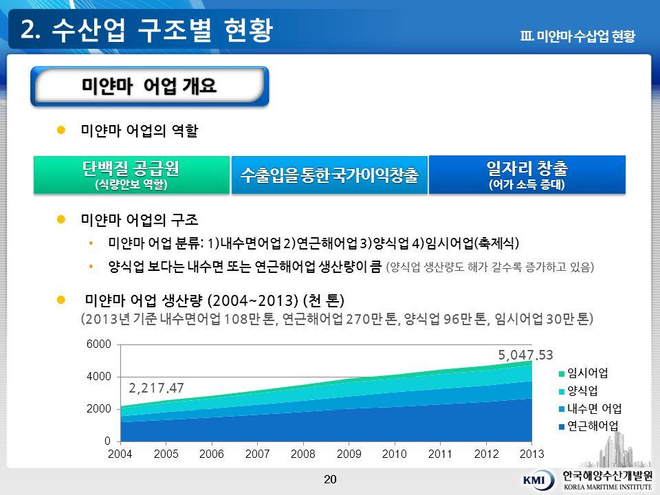 2. 수산업 구조별 현황 20 Ⅲ.