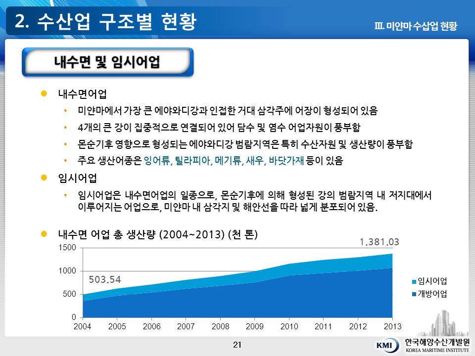 2. 수산업 구조별 현황 21 Ⅲ.