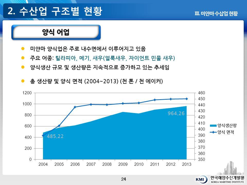 2. 수산업 구조별 현황 24 Ⅲ.