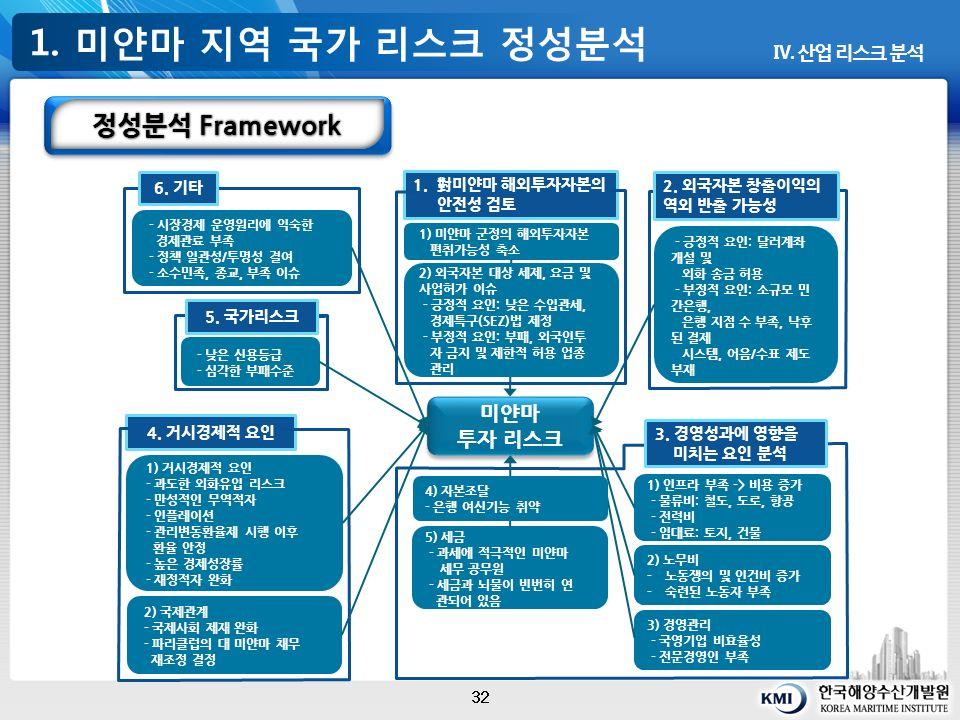 1. 미얀마 지역 국가 리스크 정성분석 32 Ⅳ. 산업 리스크 분석 정성분석 Framework 1.