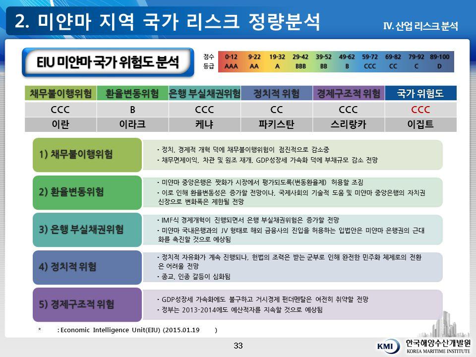 2. 미얀마 지역 국가 리스크 정량분석 33 Ⅳ.