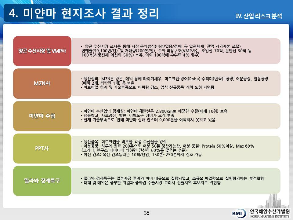 4. 미얀마 현지조사 결과 정리 35 Ⅳ.