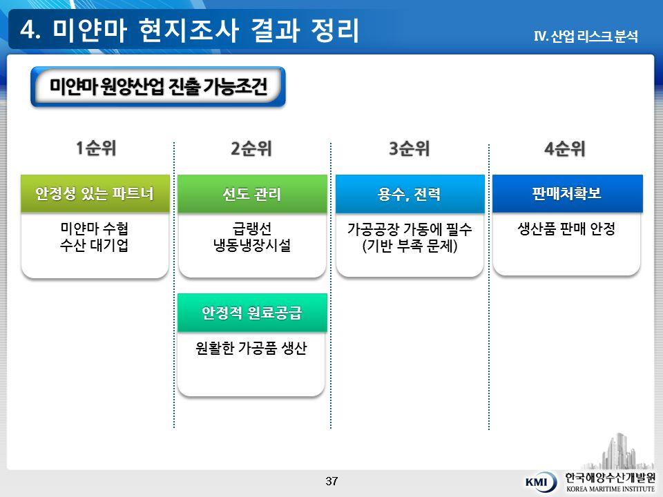 4. 미얀마 현지조사 결과 정리 37 Ⅳ.