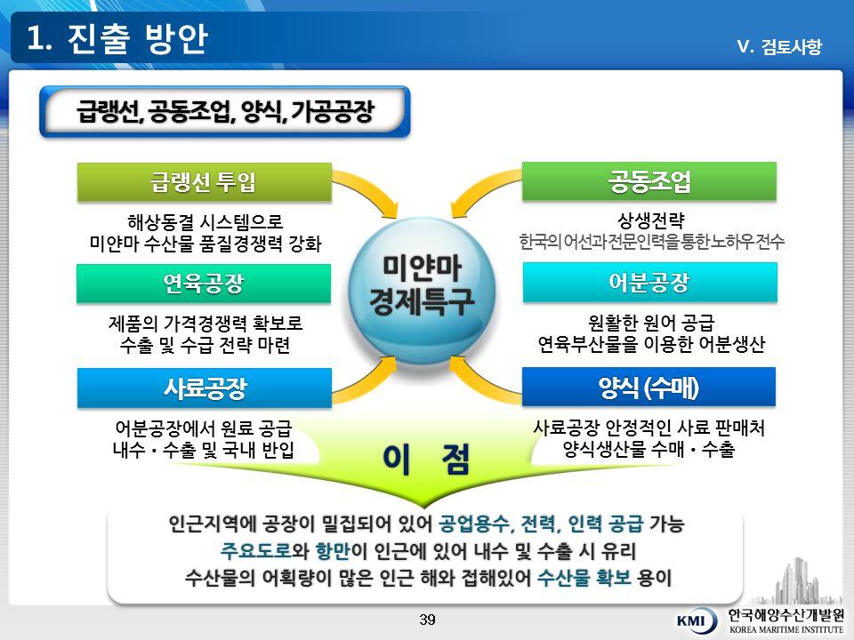 미얀마경제특구 1. 진출 방안 39 Ⅴ.