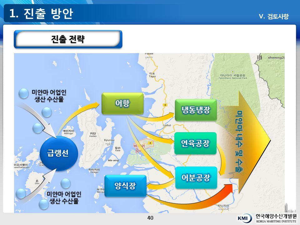 1. 진출 방안 40 Ⅴ. 검토사항 진출 전략 미얀마 어업인 생산 수산물 미얀마 어업인 생산 수산물