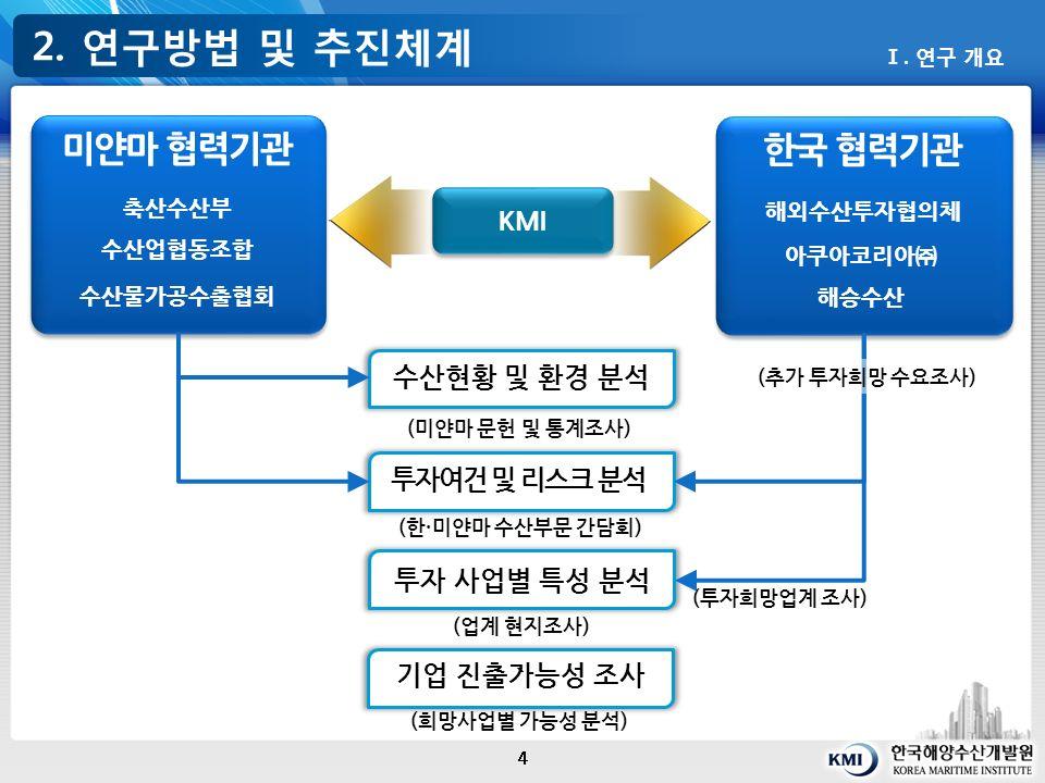 2. 연구방법 및 추진체계 4 Ⅰ.