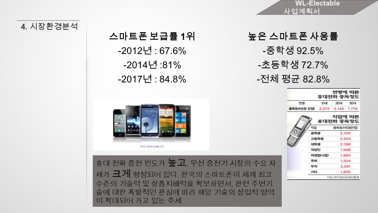 휴대 전화 충전 빈도가 높고, 무선 충전기 시장의 수요 자 체가 크게 형성되어 있다.