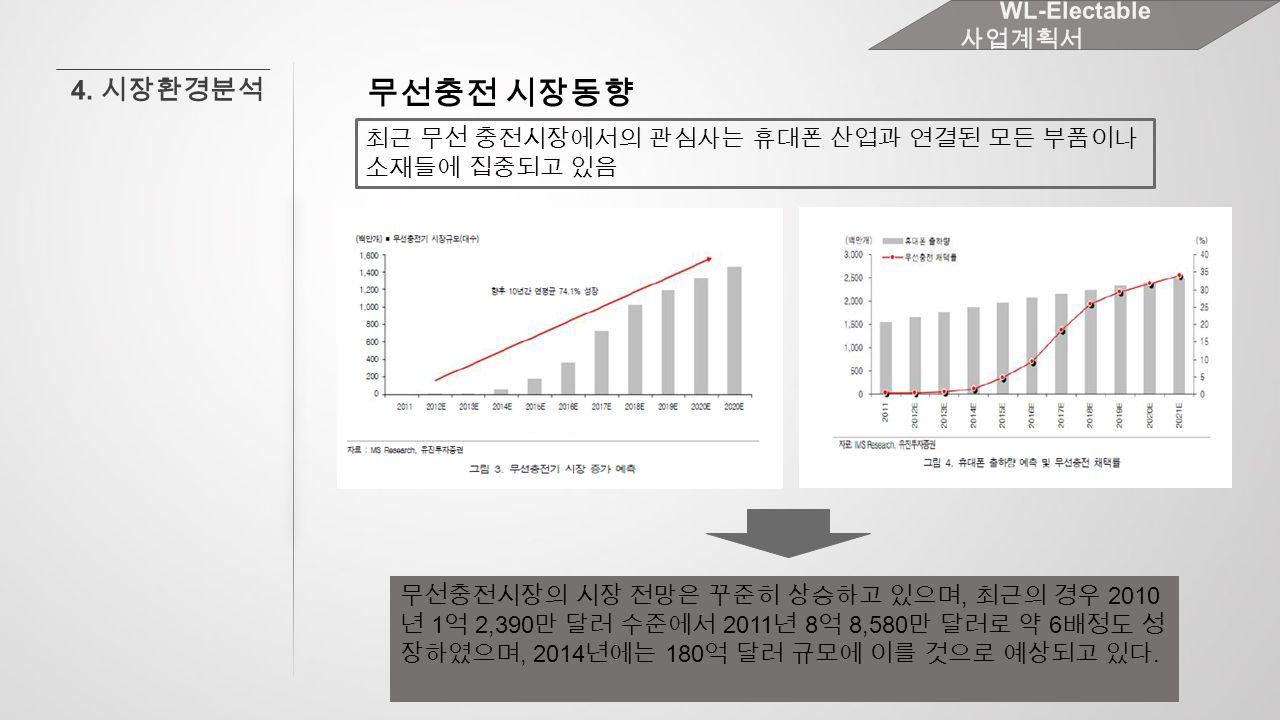 무선충전시장의 시장 전망은 꾸준히 상승하고 있으며, 최근의 경우 2010 년 1 억 2,390 만 달러 수준에서 2011 년 8 억 8,580 만 달러로 약 6 배정도 성 장하였으며, 2014 년에는 180 억 달러 규모에 이를 것으로 예상되고 있다.