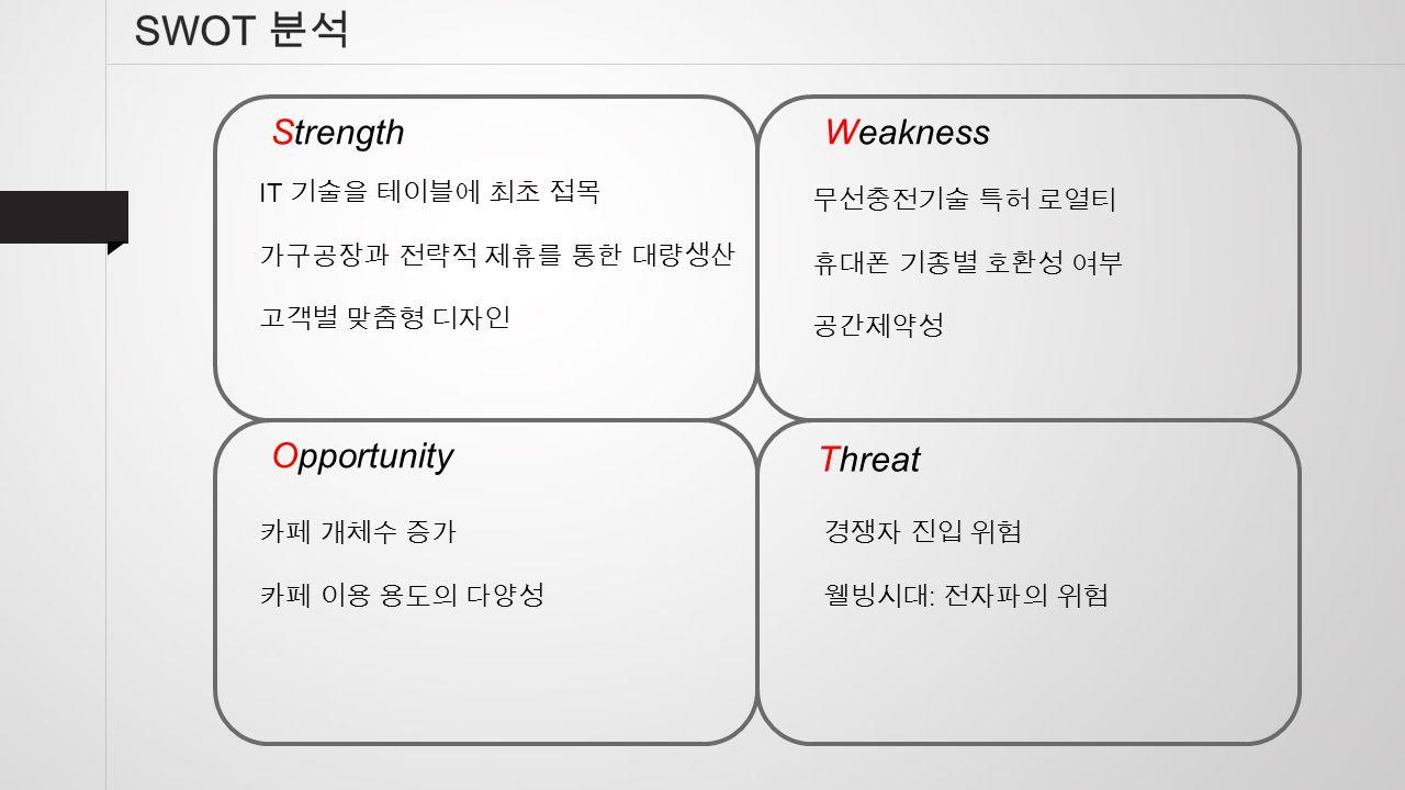 StrengthWeakness Opportunity Threat IT 기술을 테이블에 최초 접목 가구공장과 전략적 제휴를 통한 대량생산 고객별 맞춤형 디자인 무선충전기술 특허 로열티 휴대폰 기종별 호환성 여부 공간제약성 카페 개체수 증가 카페 이용 용도의 다양성 경쟁자 진입 위험 웰빙시대 : 전자파의 위험