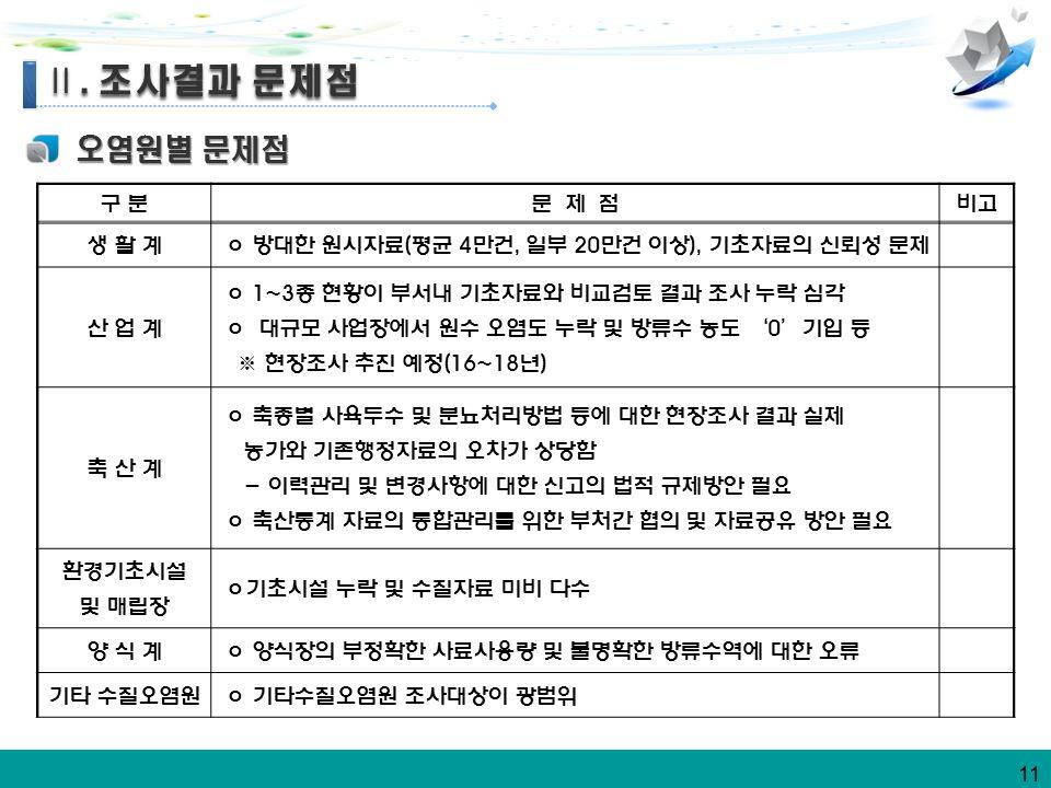 11 오염원별 문제점 Ⅱ. 조사결과 문제점 Ⅱ.