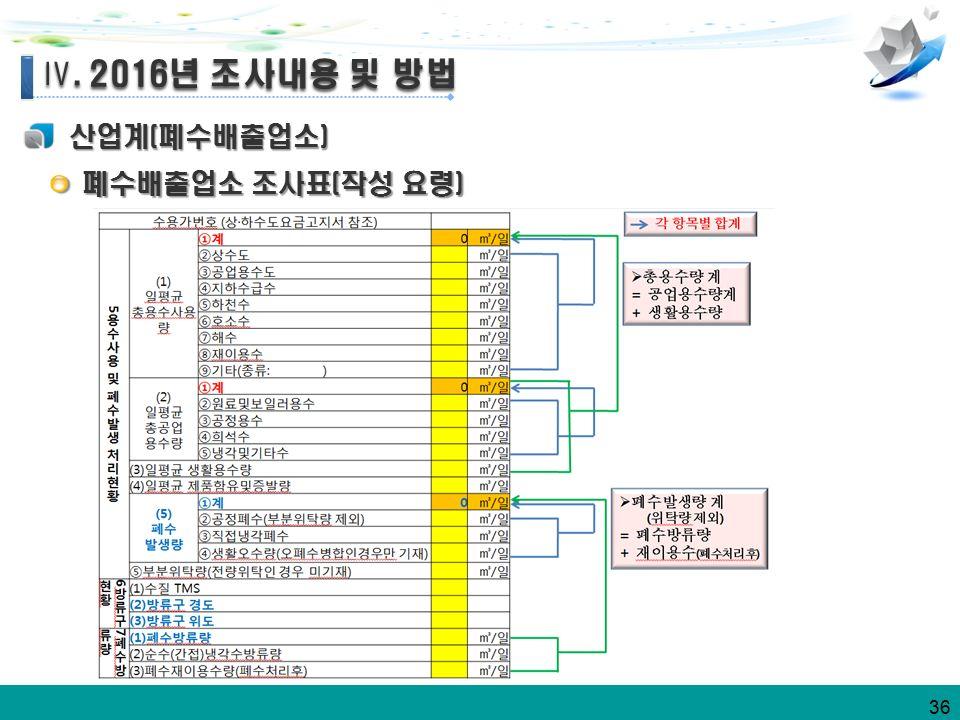 36 산업계(폐수배출업소) Ⅳ. 2016년 조사내용 및 방법 Ⅳ. 2016년 조사내용 및 방법 폐수배출업소 조사표(작성 요령) 폐수배출업소 조사표(작성 요령)