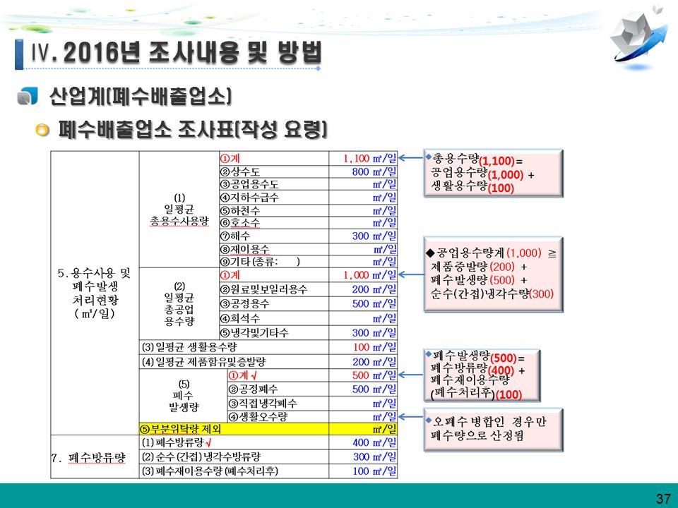 37 Ⅳ. 2016년 조사내용 및 방법 Ⅳ. 2016년 조사내용 및 방법 산업계(폐수배출업소) 폐수배출업소 조사표(작성 요령) 폐수배출업소 조사표(작성 요령)