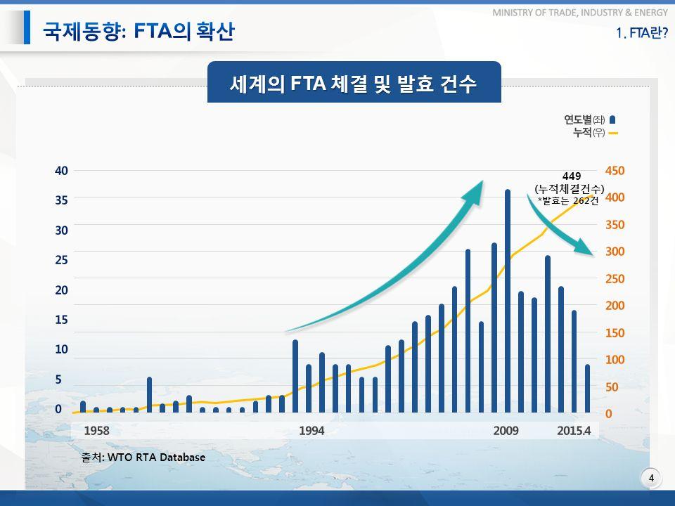세계의 FTA 체결 및 발효 건수 4 출처 : WTO RTA Database 449 ( 누적체결건수 ) * 발효는 262 건