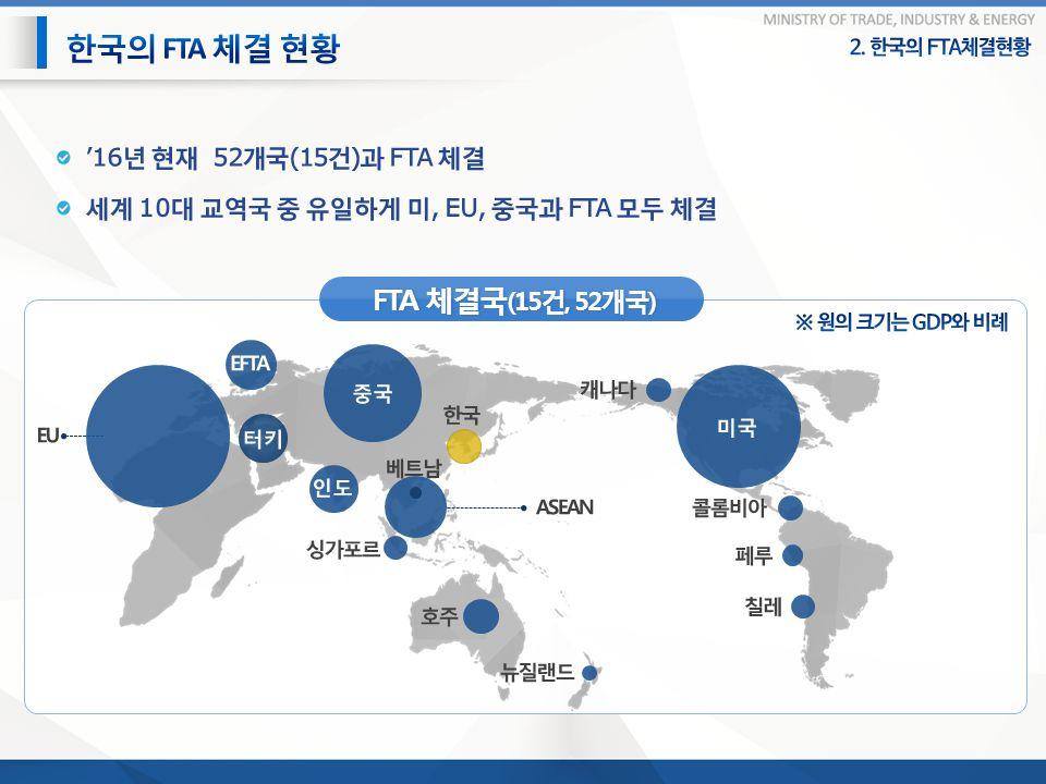 FTA 체결국 (15 건, 52 개국 )