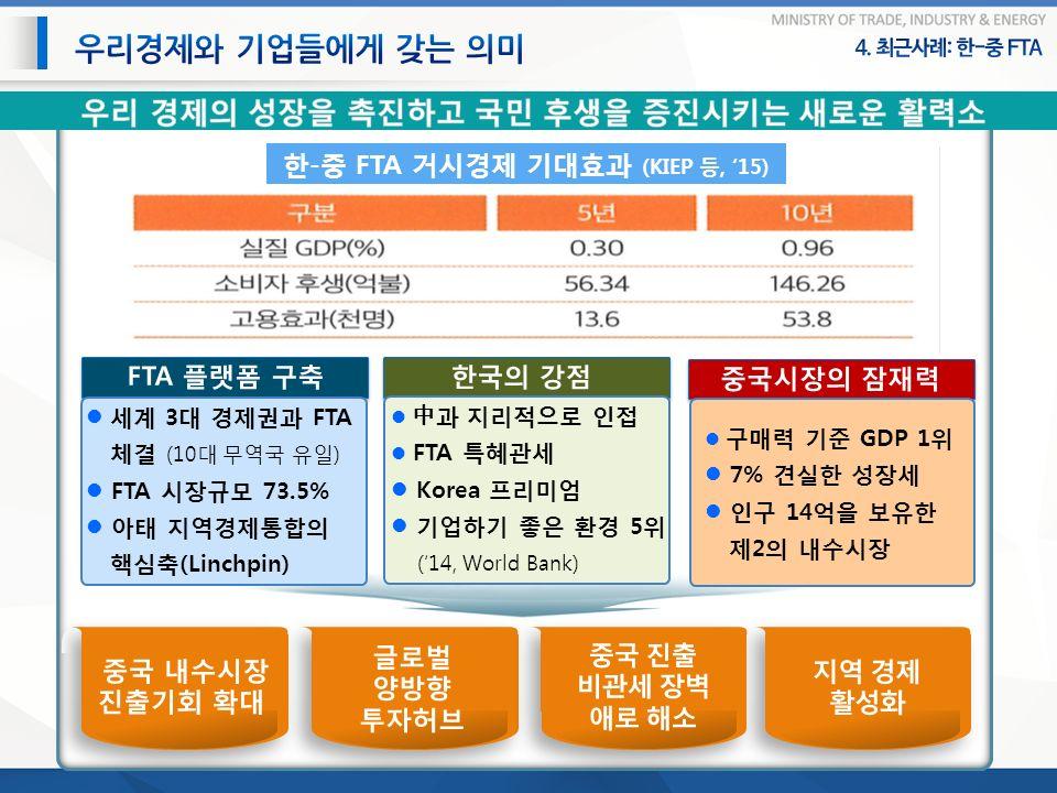 세계 3 대 경제권과 FTA 체결 (10 대 무역국 유일 ) FTA 시장규모 73.5% 아태 지역경제통합의 핵심축 (Linchpin) 中과 지리적으로 인접 FTA 특혜관세 Korea 프리미엄 기업하기 좋은 환경 5 위 ('14, World Bank) 구매력 기준 GDP 1 위 7% 견실한 성장세 인구 14 억을 보유한 제 2 의 내수시장 한 - 중 FTA 거시경제 기대효과 (KIEP 등, '15)