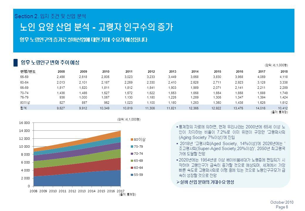 노인 요양 산업 분석 - 고령자 인구수의 증가 향후 노령인구의 증가로 실버산업에 대한 거대 수요가 예상됩니다 연령 / 연도 20082009201020112012201320142015201620172018 55-592,4982,6182,8053,0233,2333,4493,6583,8303,9684,0694,118 60-642,0132,1012,1872,2592,3302,4102,5282,7112,9233,1283,338 65-691,8171,8201,8111,8121,8411,9031,9892,0712,1412,2112,289 70-741,4361,4861,5271,5721,6221,6531,6581,6541,6581,6881,749 75-799361,0001,0671,1301,1801,2261,2691,3061,3471,3941,424 80 이상 8278879521,0231,1001,1801,2631,3501,4381,5261,612 합계 9,5279,91210,34910,81911,30611,82112,36512,92213,47514,01610,412  통계청의 자료에 의하면, 현재 우리나라는 2000 년에 65 세 이상 노 인이 차지하는 비율이 7.2% 로 이미 유엔이 규정한 고령화사회 (Aging Society 7% 이상 ) 에 진입  2018 년 고령사회 (Aged Society, 14% 이상 ) 에 2026 년에는 초고령사회 (Super-Aged Society,20% 이상 ) , 2050 년 최고령국 가에 도달할 전망  2020 년에는 1954 년생 이상 베이비붐세대가 노령층에 편입되기 시 작하여 고령인구가 급속히 증가할 것으로 예상되며, 세계에서 가장 빠른 속도로 고령화사회로 이행 중에 있는 것으로 노령인구규모가 급 속히 성장할 것으로 전망  실버 산업 분야의 거대수요 형성 향후 노령인구 변화 추이 예상 Section 2.