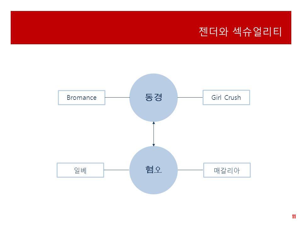 11 젠더와 섹슈얼리티 동경 Bromance Girl Crush 혐오혐오 일베매갈리아