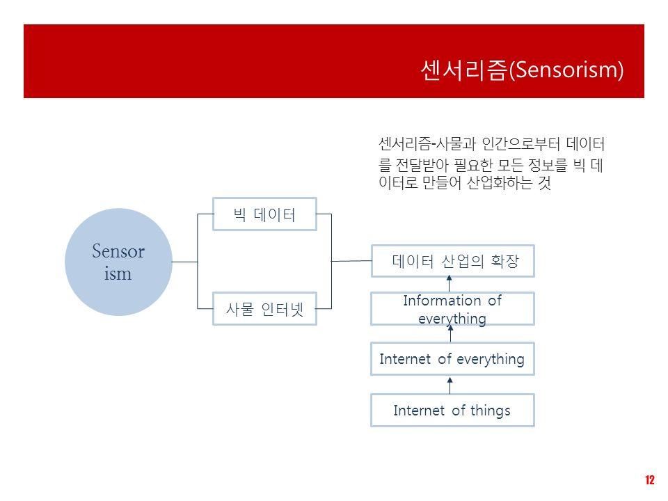 12 센서리즘(Sensorism) Sensor ism 빅 데이터 사물 인터넷 데이터 산업의 확장 Internet of things Internet of everything Information of everything 센서리즘-사물과 인간으로부터 데이터 를 전달받아 필요한 모든 정보를 빅 데 이터로 만들어 산업화하는 것