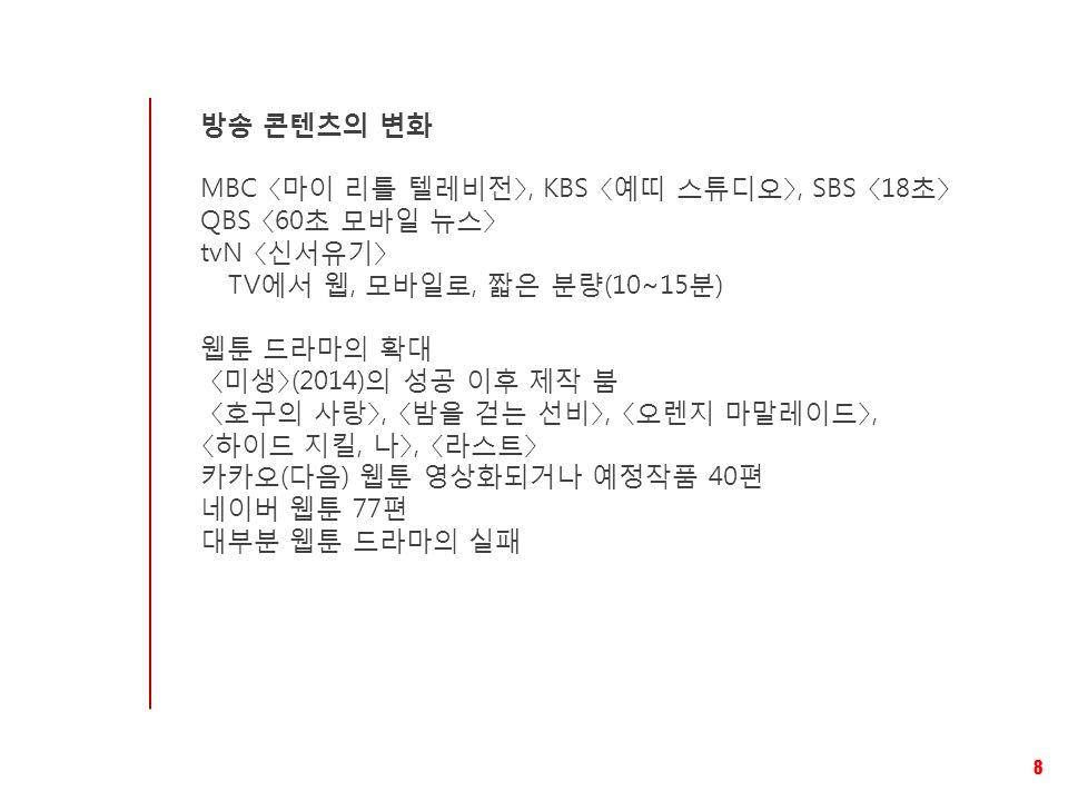 방송 콘텐츠의 변화 MBC 〈마이 리틀 텔레비전〉, KBS 〈예띠 스튜디오〉, SBS 〈18초〉 QBS 〈60초 모바일 뉴스〉 tvN 〈신서유기〉 TV에서 웹, 모바일로, 짧은 분량(10~15분) 웹툰 드라마의 확대 〈미생〉(2014)의 성공 이후 제작 붐 〈호구의 사랑〉, 〈밤을 걷는 선비〉, 〈오렌지 마말레이드〉, 〈하이드 지킬, 나〉, 〈라스트〉 카카오(다음) 웹툰 영상화되거나 예정작품 40편 네이버 웹툰 77편 대부분 웹툰 드라마의 실패 8