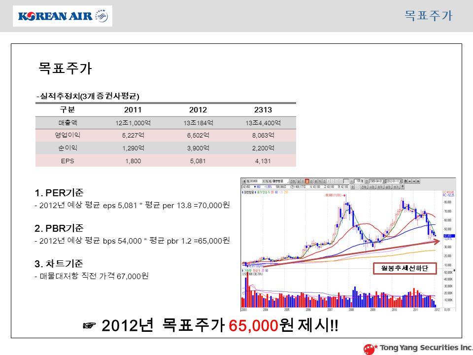 목표주가 ☞ 2012 년 목표주가 65,000 원 제시 !. 1. PER 기준 - 2012 년 예상 평균 eps 5,081 * 평균 per 13.8 =70,000 원 2.