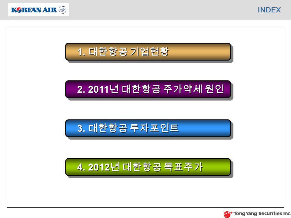 INDEX 1. 대한항공 기업현황 1. 대한항공 기업현황 2. 2011 년 대한항공 주가약세 원인 2.