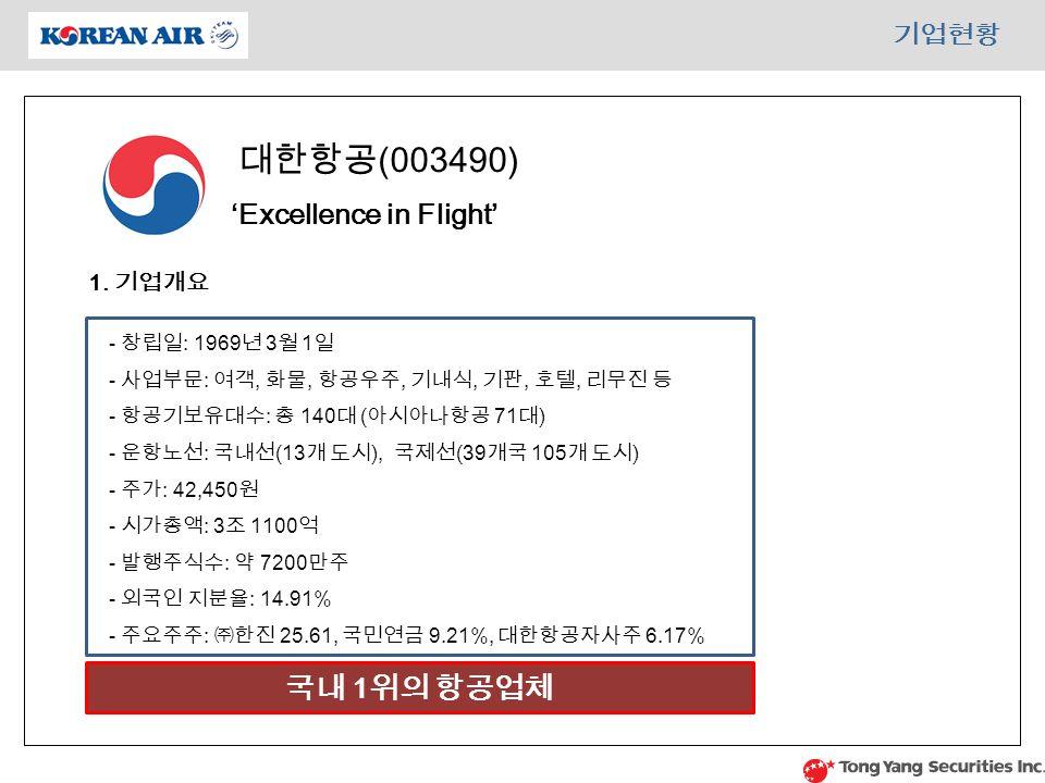 기업현황 대한항공 (003490) 'Excellence in Flight' 1.