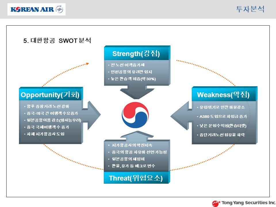 Threat( 위협요소 ) Strength( 강점 ) Opportunity( 기회 ) Weakness( 약점 ) 전 노선 여객증가세 인천공항의 유리한 입지 높은 환승객 비중 ( 약 30%) 저가항공사의 약진지속 중국의 항공 자유화 선언 가능성 일본공항의 재정비 환율, 유가 등 메크로 변수 향후 중장거리 노선 강화 중국 - 미국 간 여행객 수요증가 일본공항이용 감소 ( 방사능우려 ) 중국 국제여행객 수 증가 자체 저가항공사 도입 유럽위기로 인한 화물감소 A380 도입으로 차입금 증가 낮은 운임수익성 ( 환승티켓 ) 중단거리노선 점유율 하락 투자분석 5.