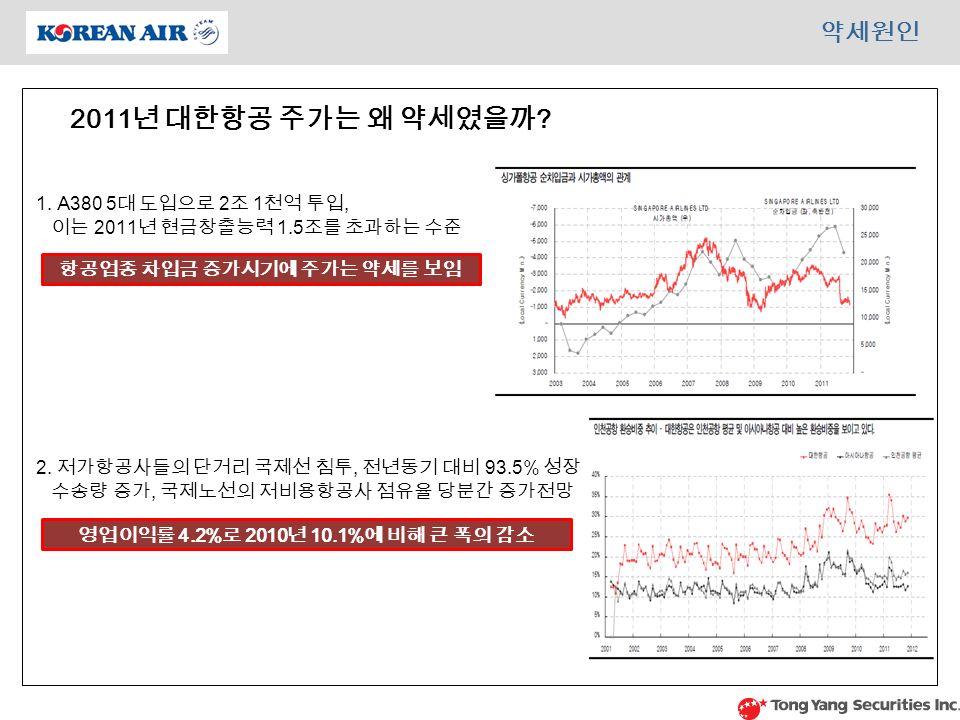 약세원인 2011 년 대한항공 주가는 왜 약세였을까 . 항공업종 차입금 증가시기에 주가는 약세를 보임 1.