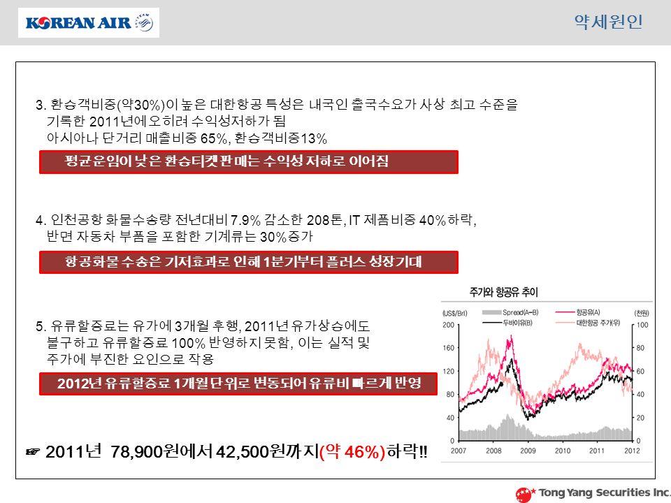 평균운임이 낮은 환승티켓 판매는 수익성 저하로 이어짐 3.