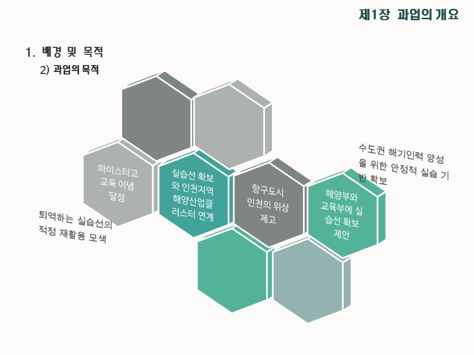 2) 과업의 목적 제1장 과업의 개요 1. 배경 및 목적