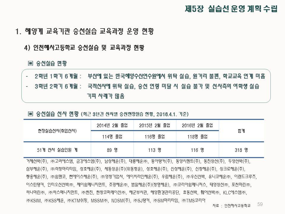 59 ▣ 승선실습 현황 ▣ 승선실습 선사 현황 (최근 3년간 선사별 승선현장실습 현황, 2016.4.1.