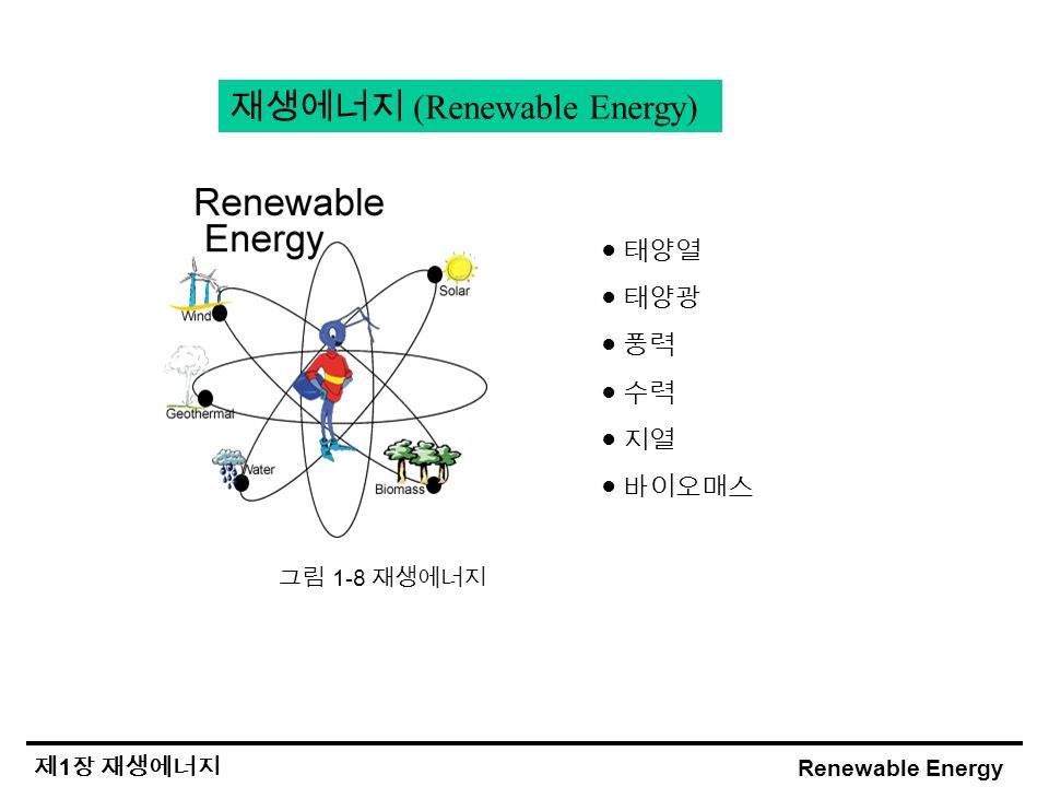 Renewable Energy 제 1 장 재생에너지 그림 1-8 재생에너지 재생에너지 (Renewable Energy) ● 태양열 ● 태양광 ● 풍력 ● 수력 ● 지열 ● 바이오매스