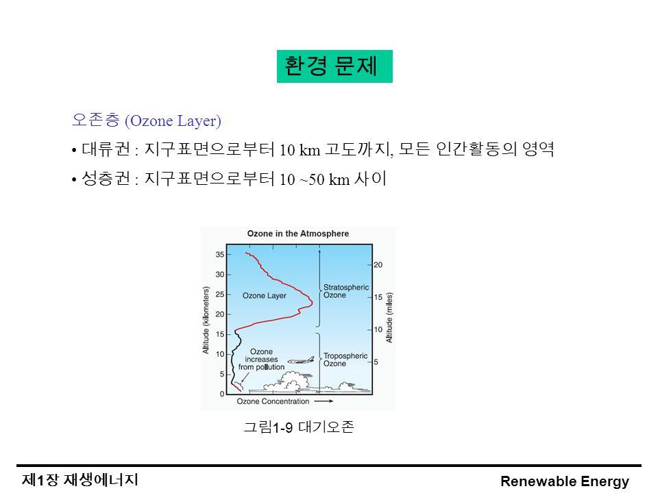 Renewable Energy 제 1 장 재생에너지 환경 문제 오존층 (Ozone Layer) 대류권 : 지구표면으로부터 10 km 고도까지, 모든 인간활동의 영역 성층권 : 지구표면으로부터 10 ~50 km 사이 그림 1-9 대기오존